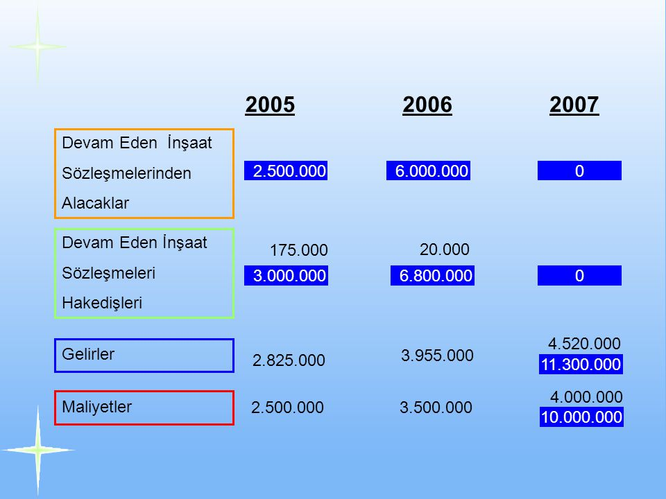 2005 2006 2007 Devam Eden İnşaat Sözleşmelerinden Alacaklar 2.500.000