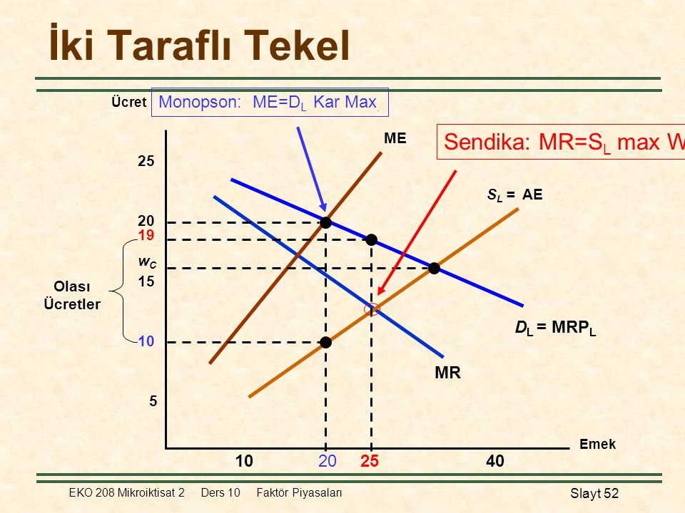 İki Taraflı Tekel Sendika: MR=SL max W Monopson: ME=DL Kar Max.
