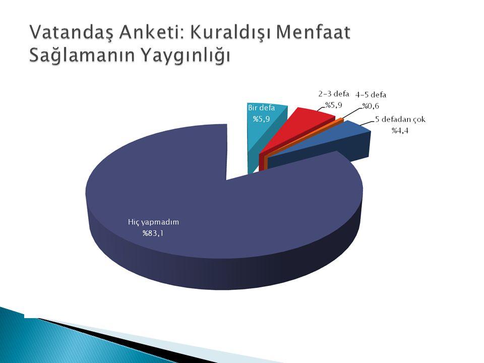 Vatandaş Anketi: Kuraldışı Menfaat Sağlamanın Yaygınlığı