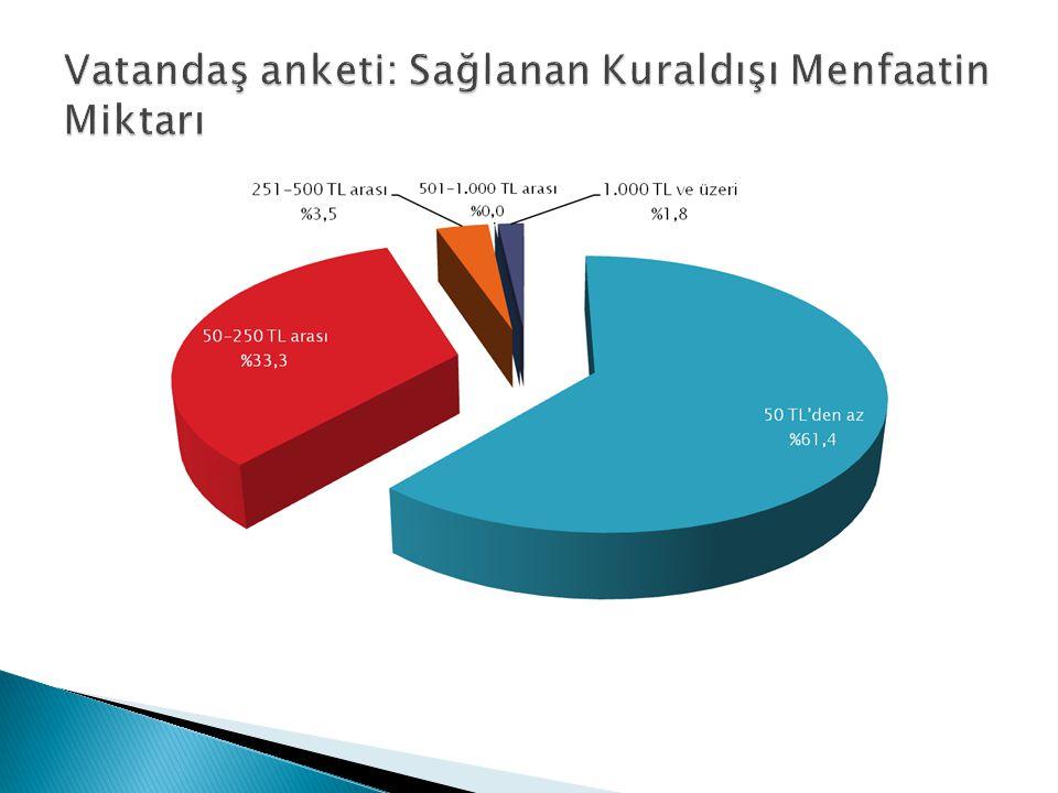Vatandaş anketi: Sağlanan Kuraldışı Menfaatin Miktarı