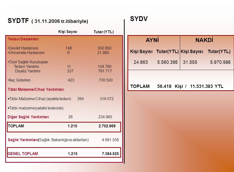 SYDV SYDTF ( 31.11.2006 tr.itibariyle) Kişi Sayısı AYNİ NAKDİ