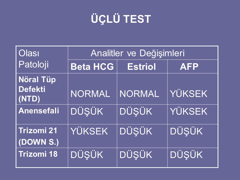ÜÇLÜ TEST Olası Patoloji Analitler ve Değişimleri Beta HCG Estriol AFP