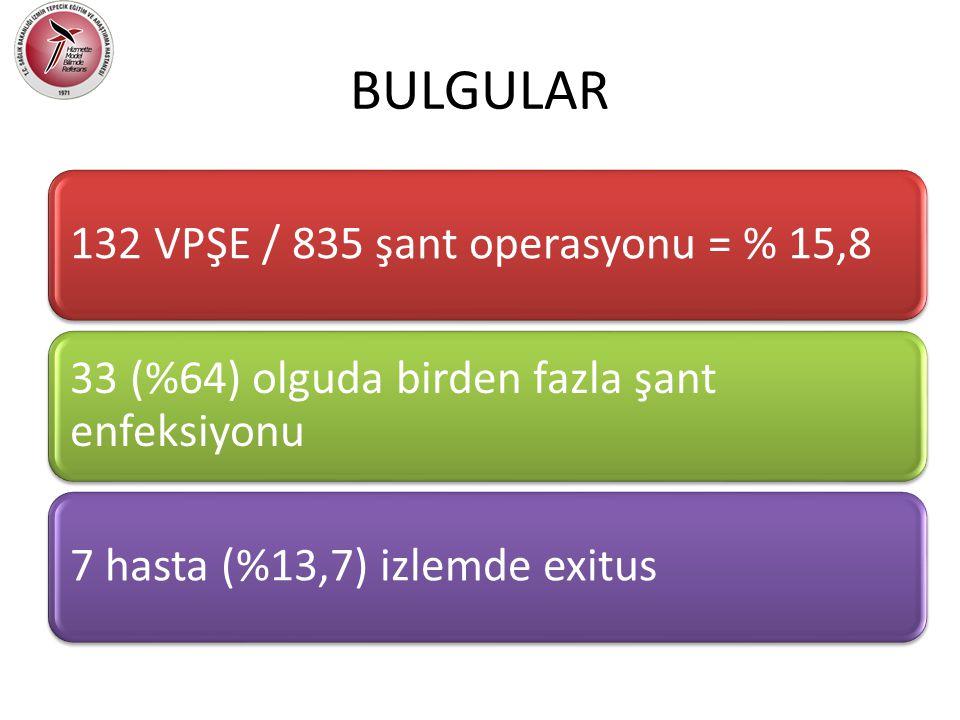 BULGULAR 132 VPŞE / 835 şant operasyonu = % 15,8