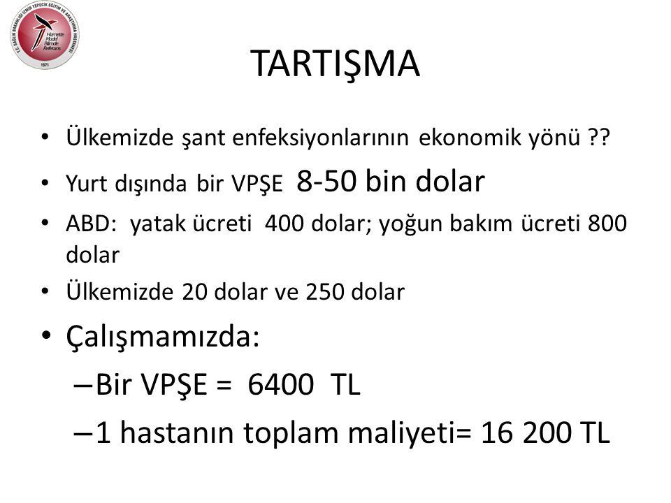 TARTIŞMA Çalışmamızda: Bir VPŞE = 6400 TL