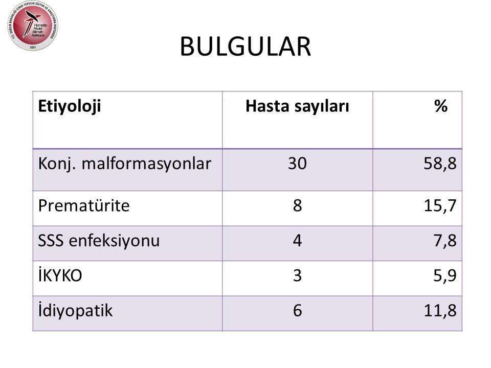 BULGULAR Etiyoloji Hasta sayıları % Konj. malformasyonlar 30 58,8