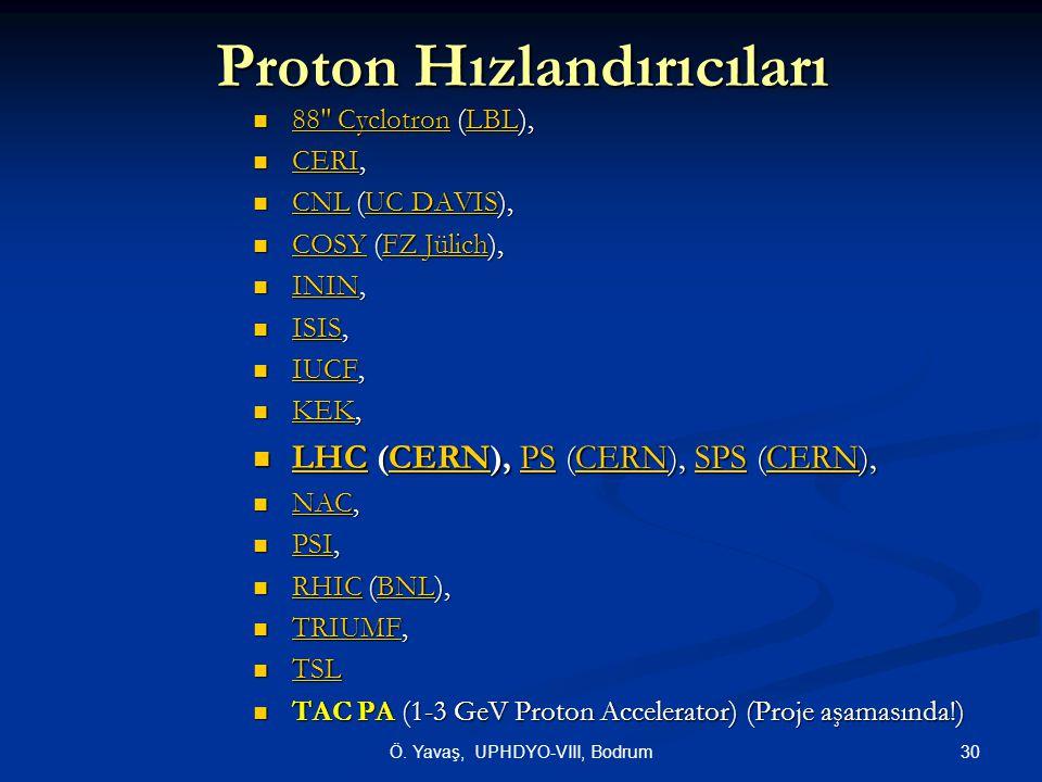Proton Hızlandırıcıları
