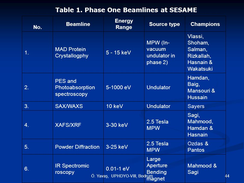 Table 1. Phase One Beamlines at SESAME