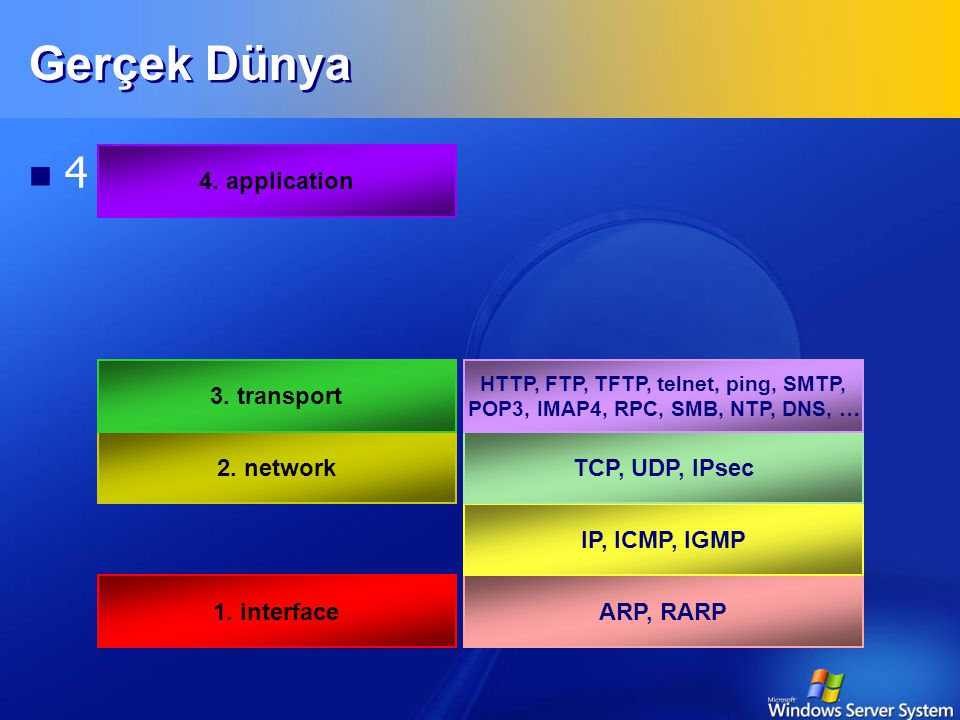 Gerçek Dünya 4 katman yeterli 4. application 2. network 3. transport