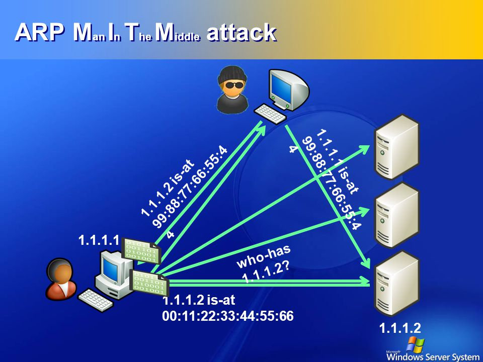 ARP Man In The Middle attack