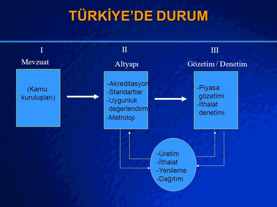 TÜRKİYE'DE DURUM I II III Mevzuat Altyapı Gözetim / Denetim