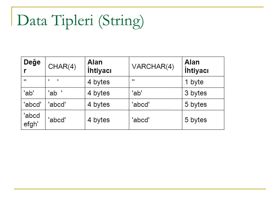 Data Tipleri (String)‏