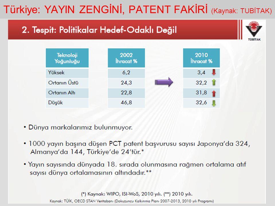 Türkiye: YAYIN ZENGİNİ, PATENT FAKİRİ (Kaynak: TUBİTAK)