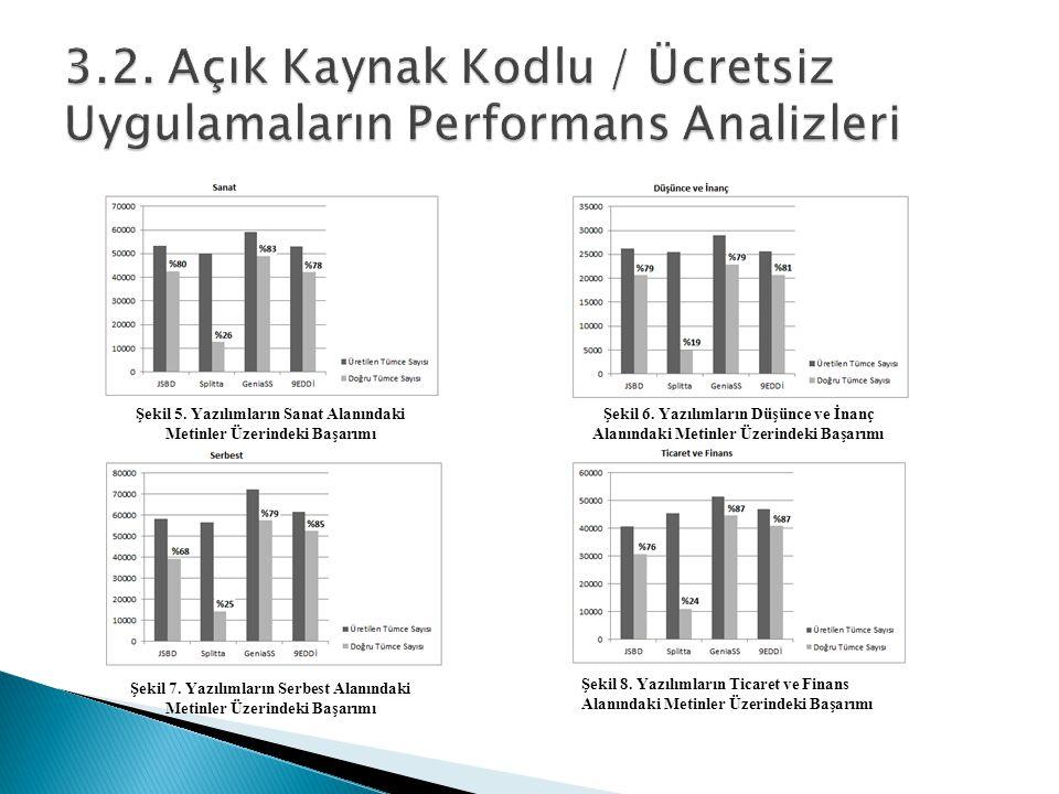 3.2. Açık Kaynak Kodlu / Ücretsiz Uygulamaların Performans Analizleri