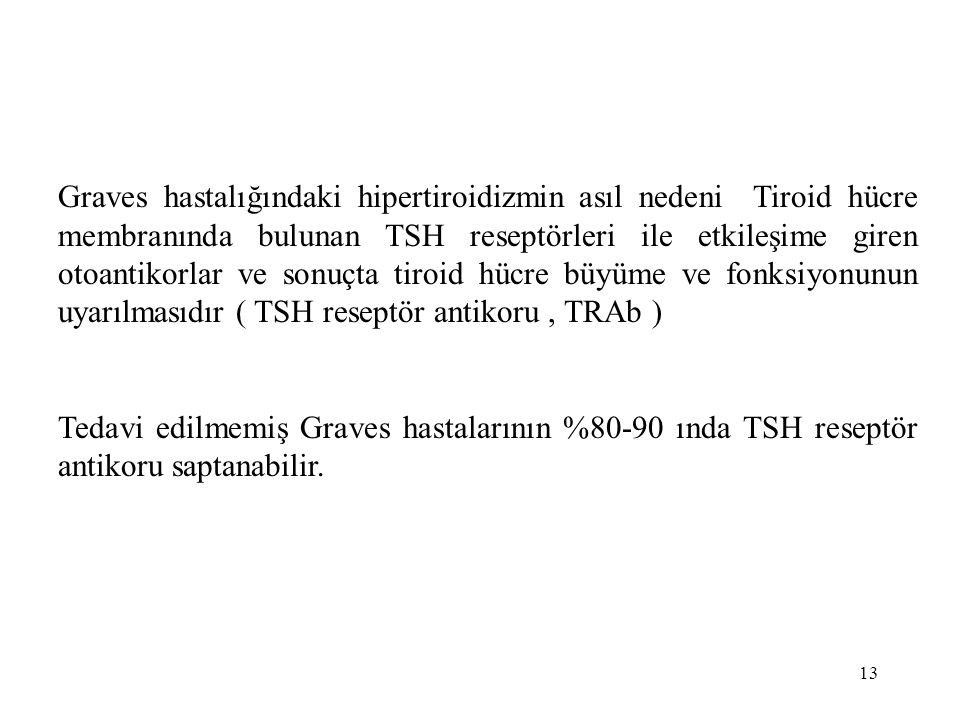 Graves hastalığındaki hipertiroidizmin asıl nedeni Tiroid hücre membranında bulunan TSH reseptörleri ile etkileşime giren otoantikorlar ve sonuçta tiroid hücre büyüme ve fonksiyonunun uyarılmasıdır ( TSH reseptör antikoru , TRAb )