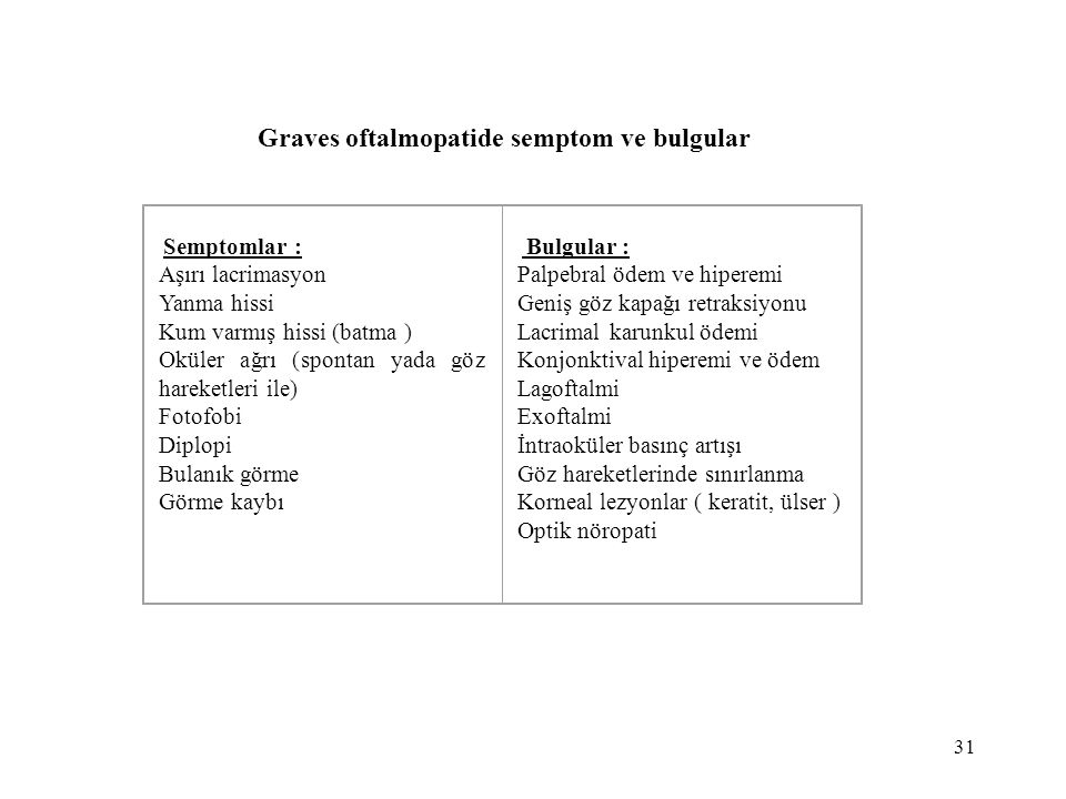 Graves oftalmopatide semptom ve bulgular