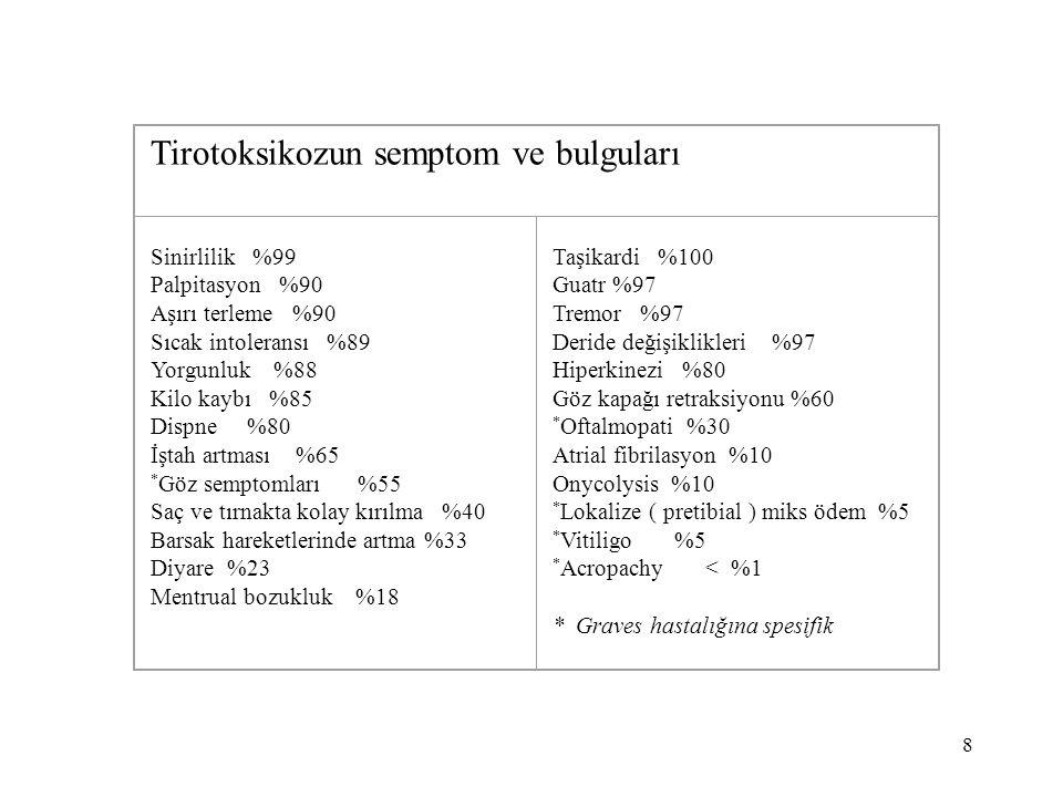 Tirotoksikozun semptom ve bulguları