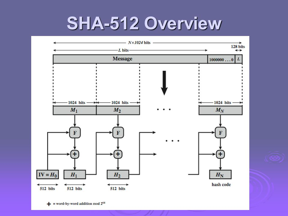 SHA-512 Overview Now examine the structure of SHA-512, noting that the other versions are quite similar.