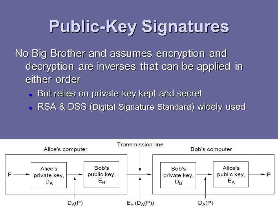 Public-Key Signatures