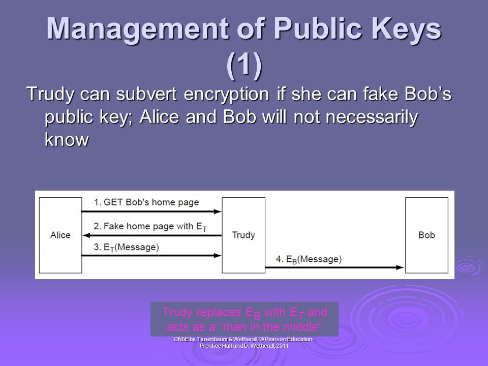 Management of Public Keys (1)