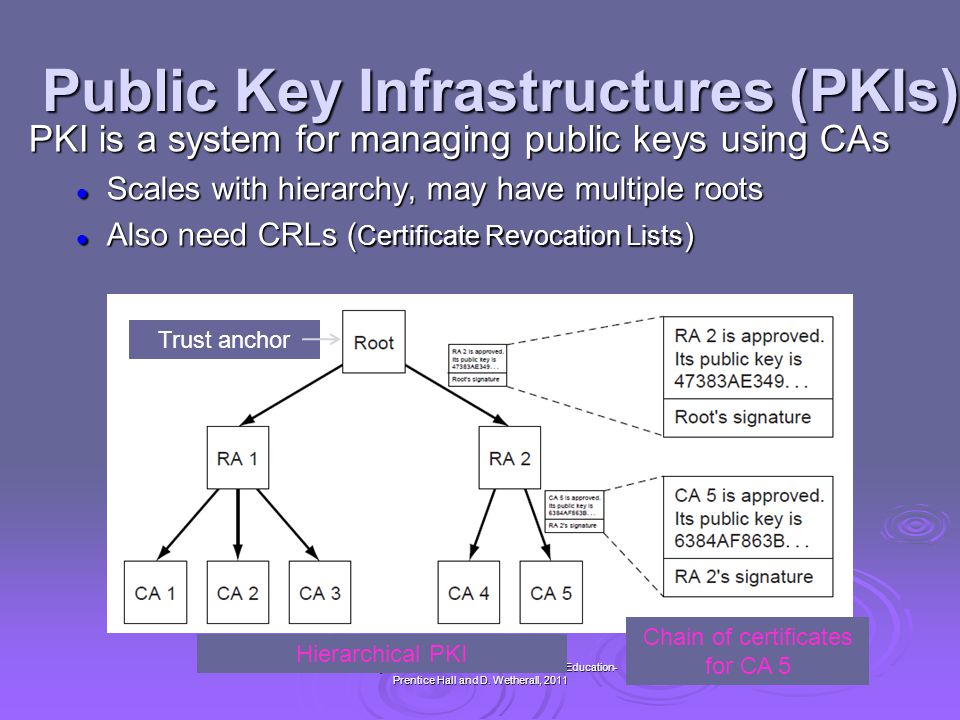 Public Key Infrastructures (PKIs)