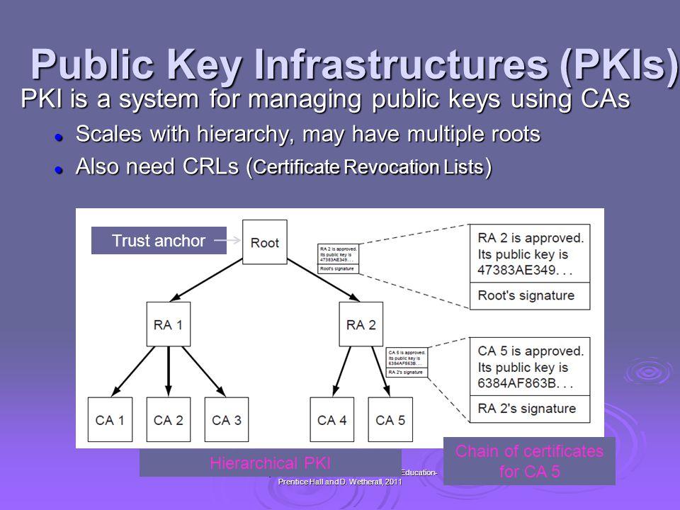 Public Key Infrastructures (PKIs)
