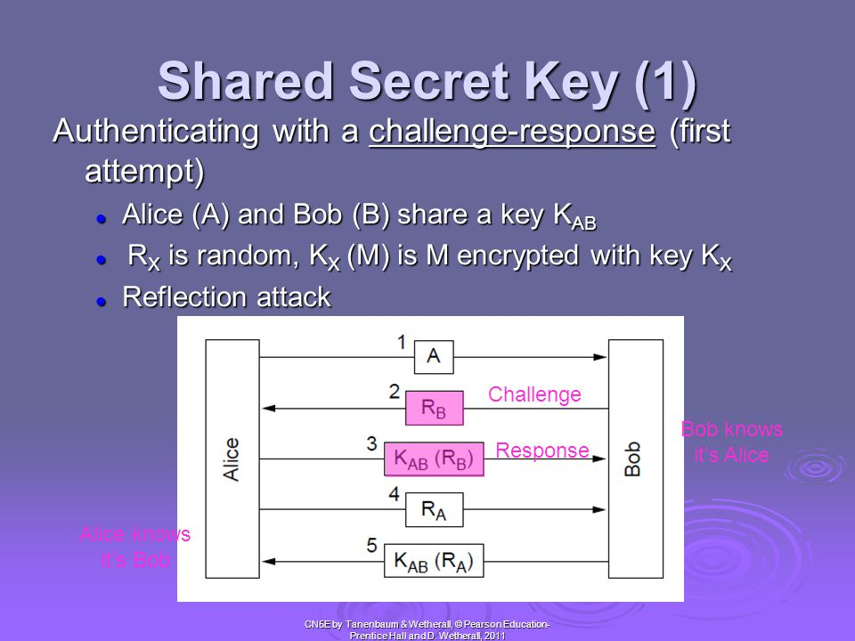Shared Secret Key (1) Authenticating with a challenge-response (first attempt) Alice (A) and Bob (B) share a key KAB.