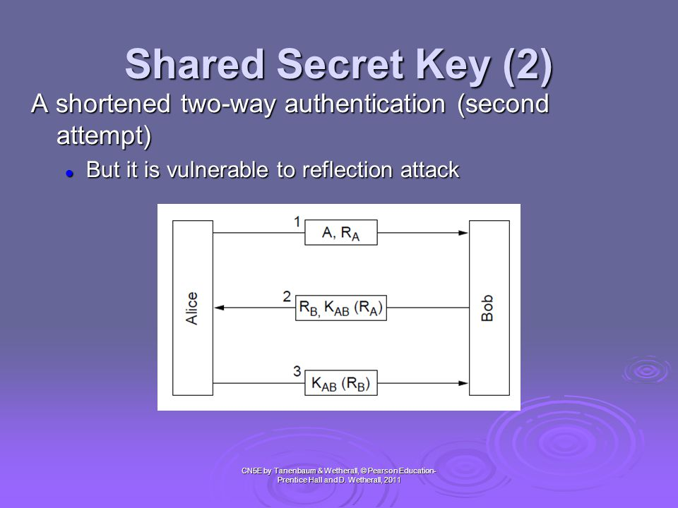 Shared Secret Key (2) A shortened two-way authentication (second attempt) But it is vulnerable to reflection attack.