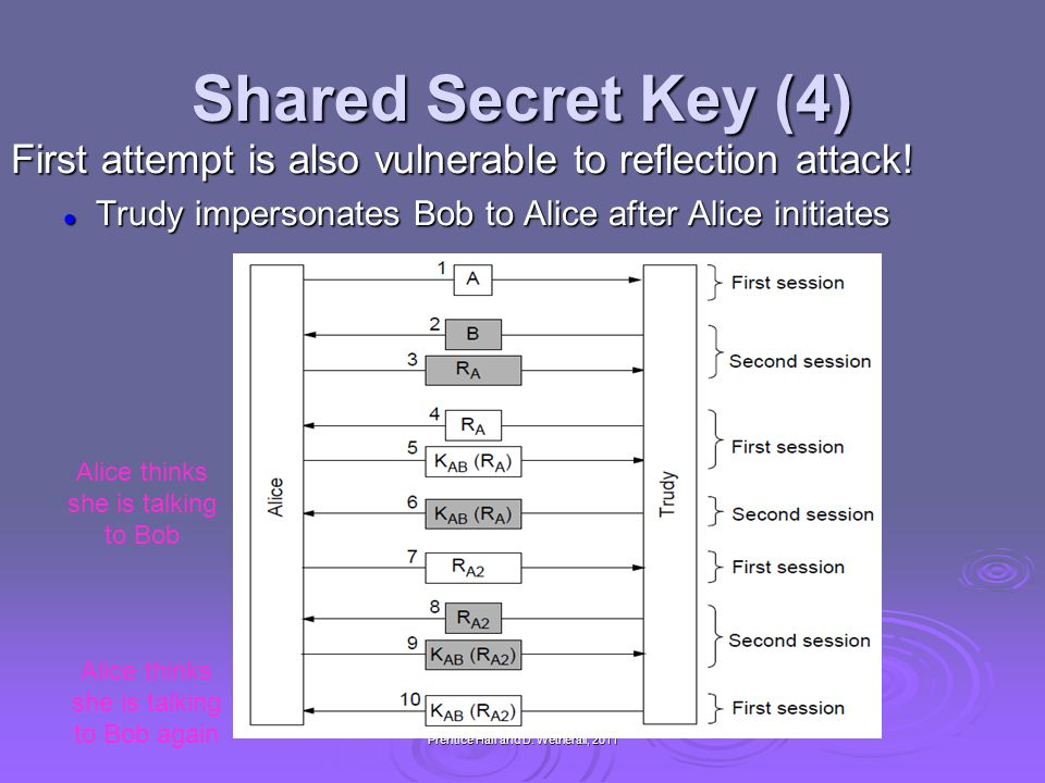 Shared Secret Key (4) First attempt is also vulnerable to reflection attack! Trudy impersonates Bob to Alice after Alice initiates.