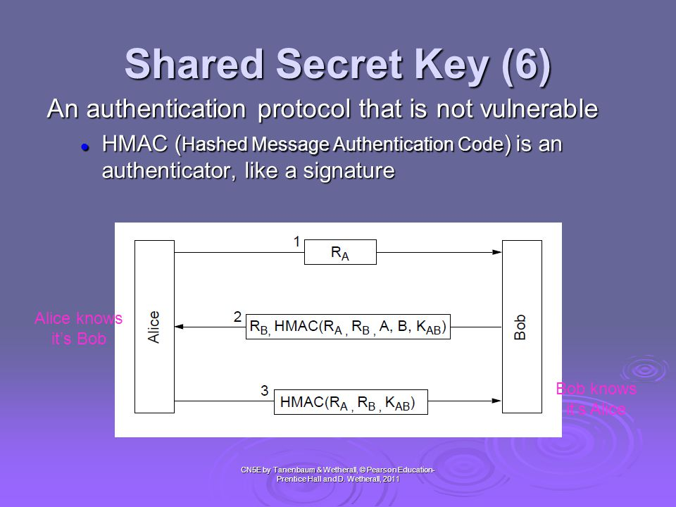 Shared Secret Key (6) An authentication protocol that is not vulnerable.