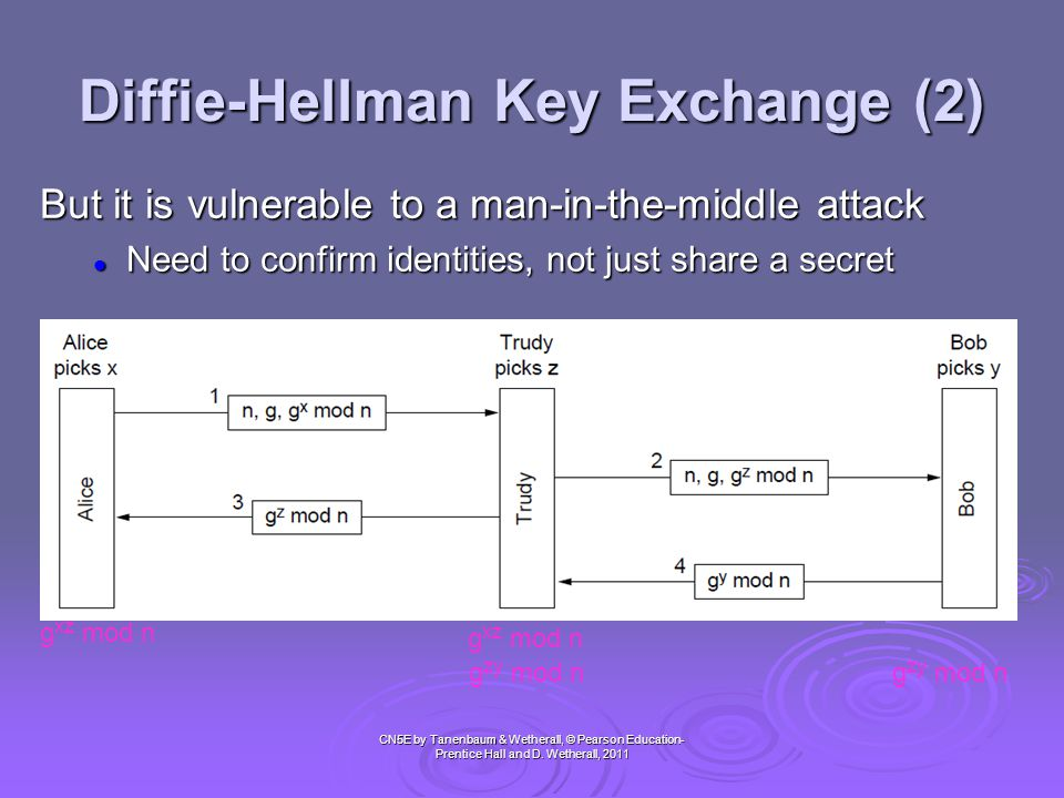 Diffie-Hellman Key Exchange (2)