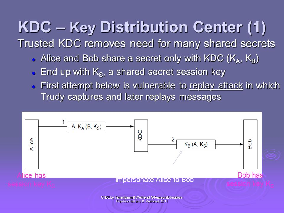 KDC – Key Distribution Center (1)