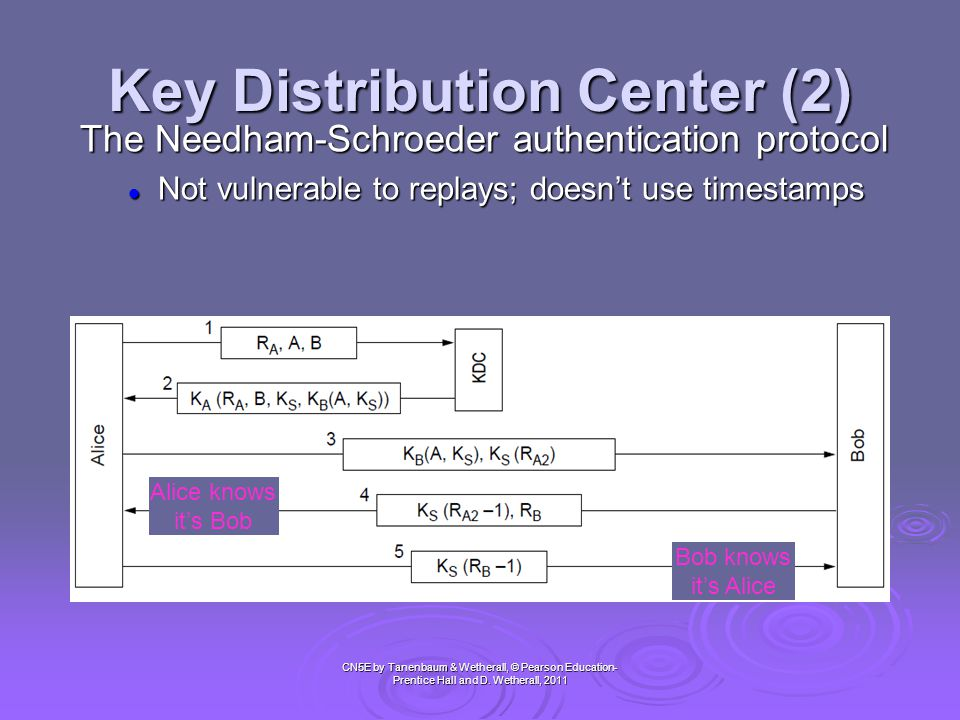 Key Distribution Center (2)