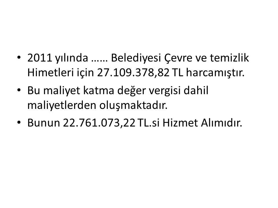 2011 yılında …… Belediyesi Çevre ve temizlik Himetleri için 27. 109