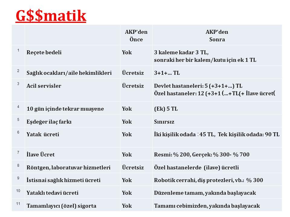 G$$matik AKP'den Önce AKP'den Sonra Reçete bedeli Yok