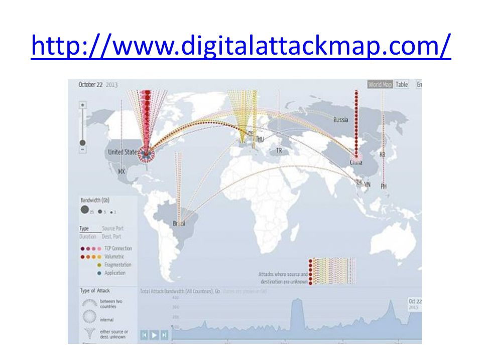 http://www.digitalattackmap.com/