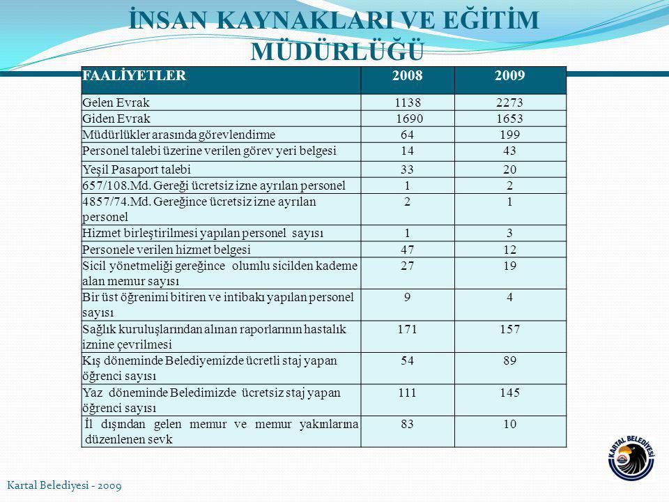 İNSAN KAYNAKLARI VE EĞİTİM 2008-2009 FAALİYETLERİN KARŞILAŞTIRMASI