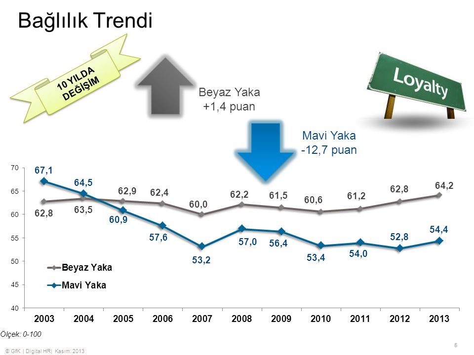 Bağlılık Trendi Beyaz Yaka +1,4 puan Mavi Yaka -12,7 puan