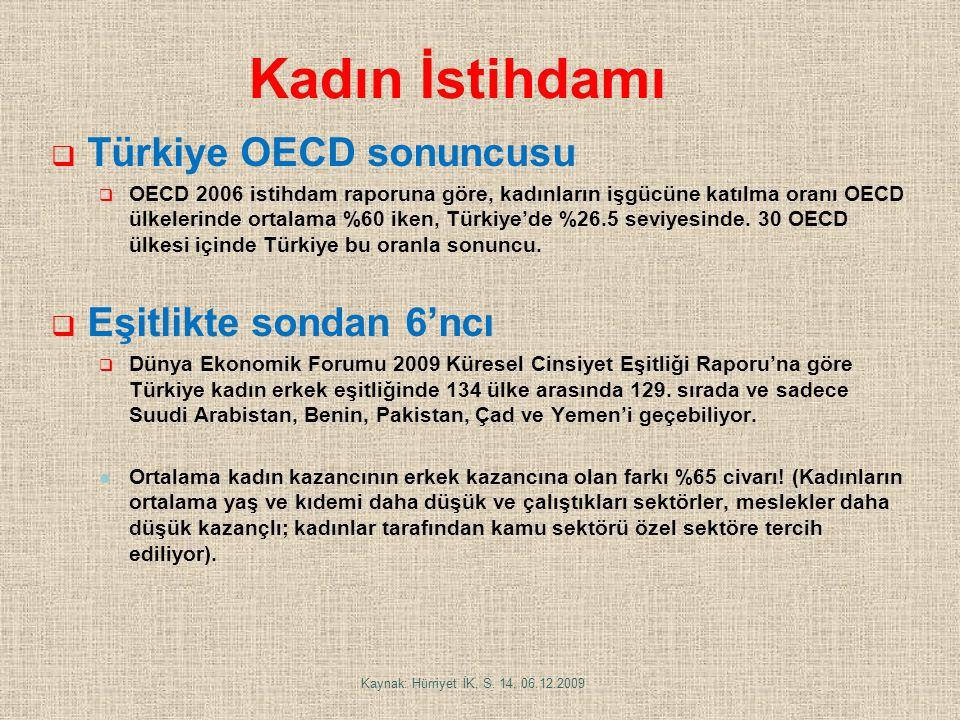 Kadın İstihdamı Türkiye OECD sonuncusu Eşitlikte sondan 6'ncı
