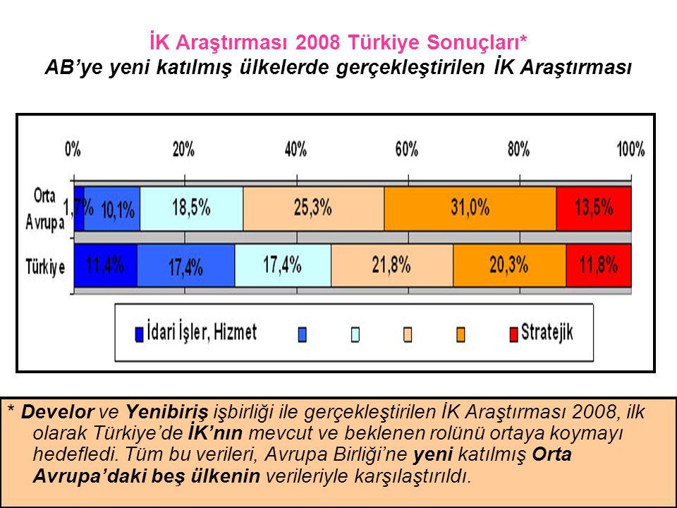 İK Araştırması 2008 Türkiye Sonuçları
