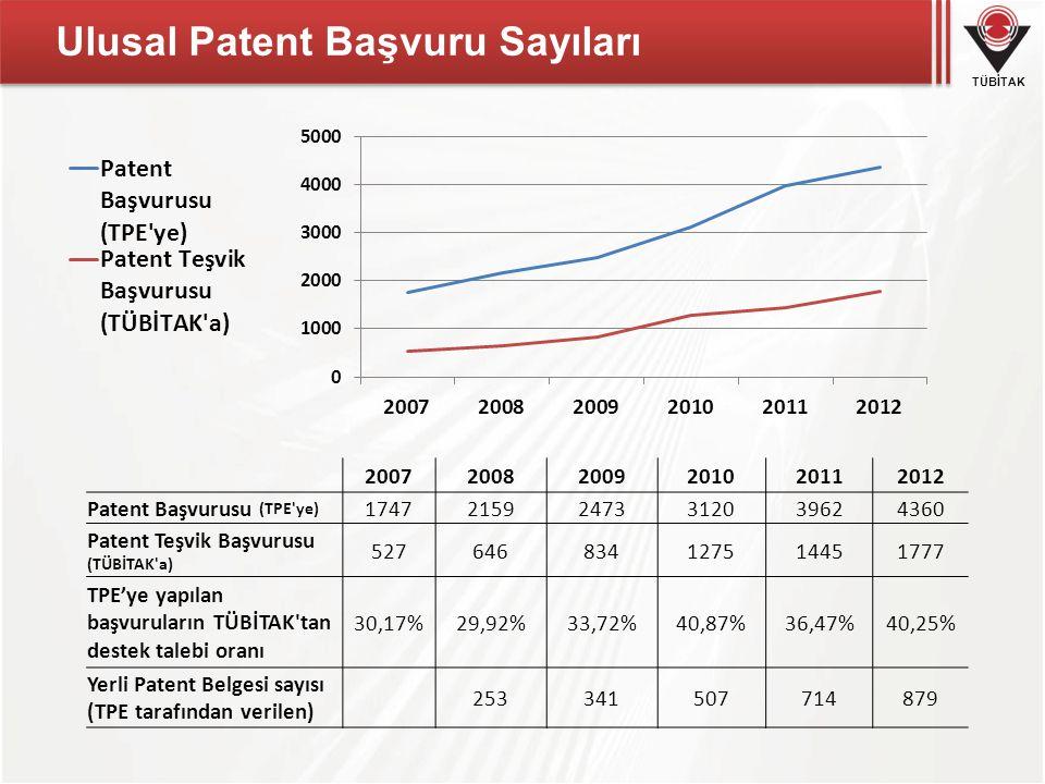 Ulusal Patent Başvuru Sayıları