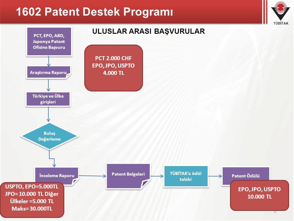 1602 Patent Destek Programı