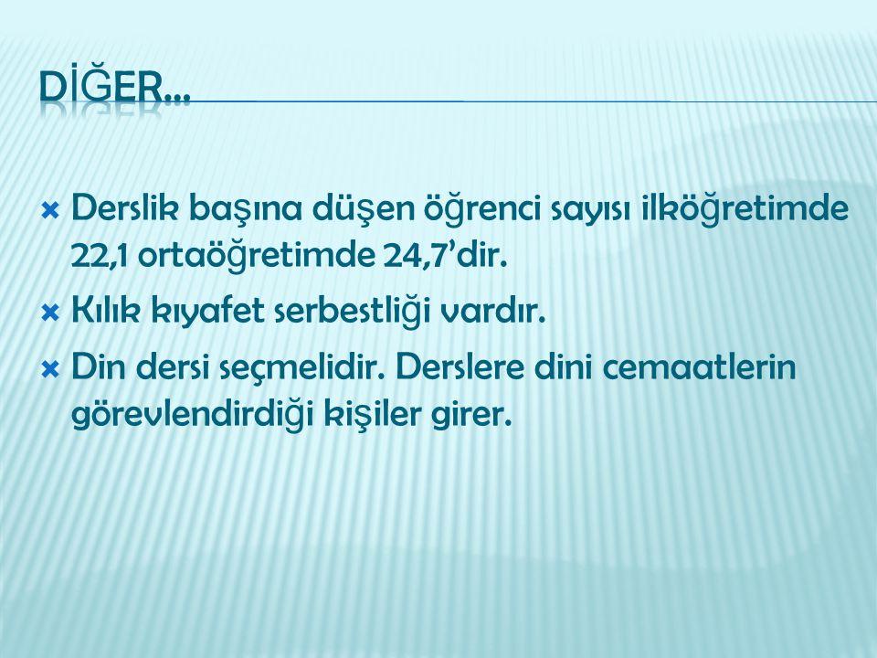 DİĞER… Derslik başına düşen öğrenci sayısı ilköğretimde 22,1 ortaöğretimde 24,7'dir. Kılık kıyafet serbestliği vardır.