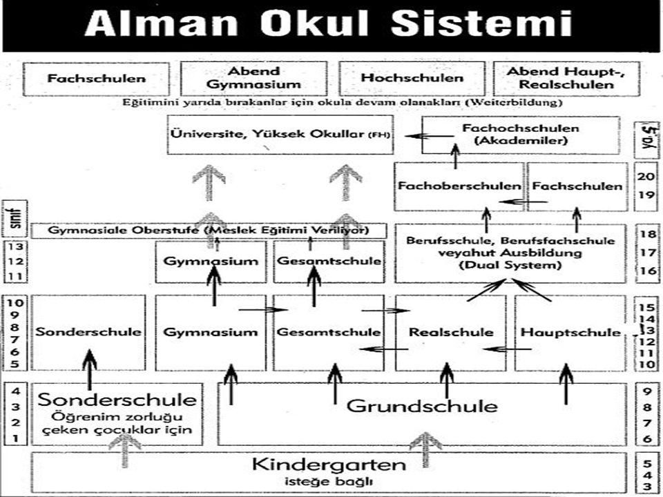 II-Okul Sistemleri