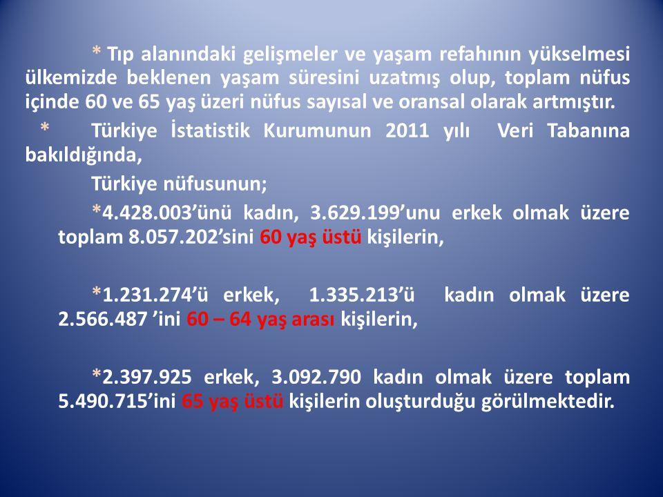 * Türkiye İstatistik Kurumunun 2011 yılı Veri Tabanına bakıldığında,