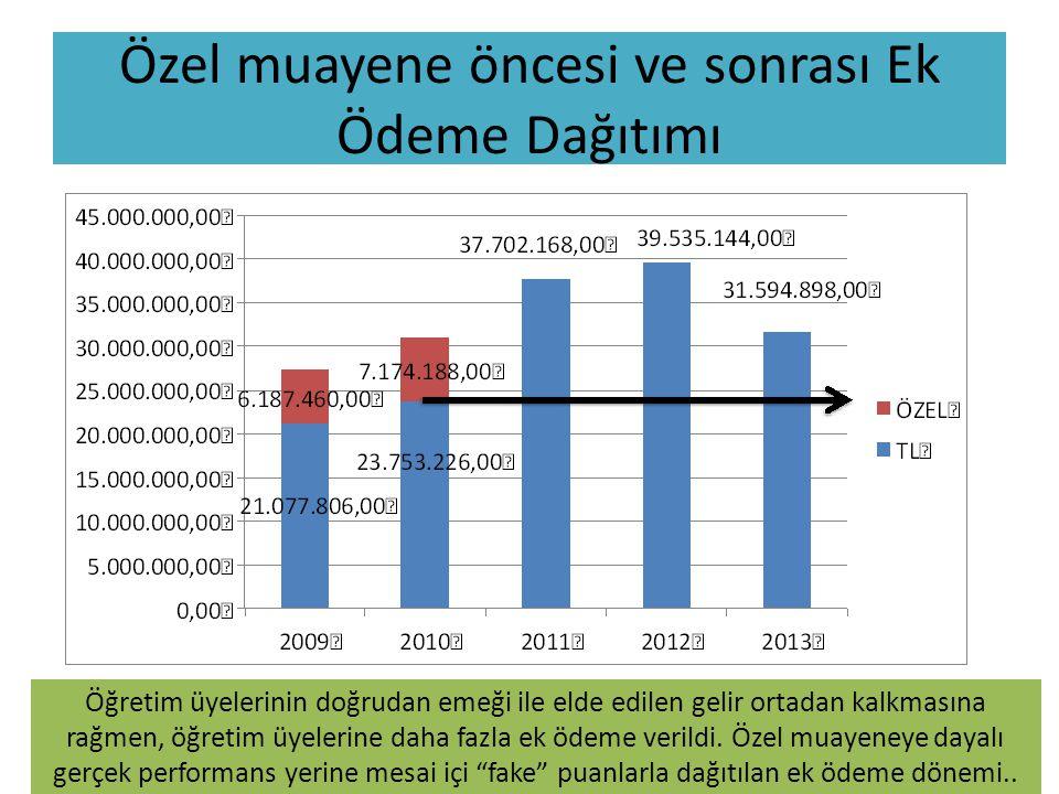 Özel muayene öncesi ve sonrası Ek Ödeme Dağıtımı