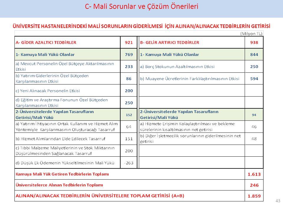 C- Mali Sorunlar ve Çözüm Önerileri