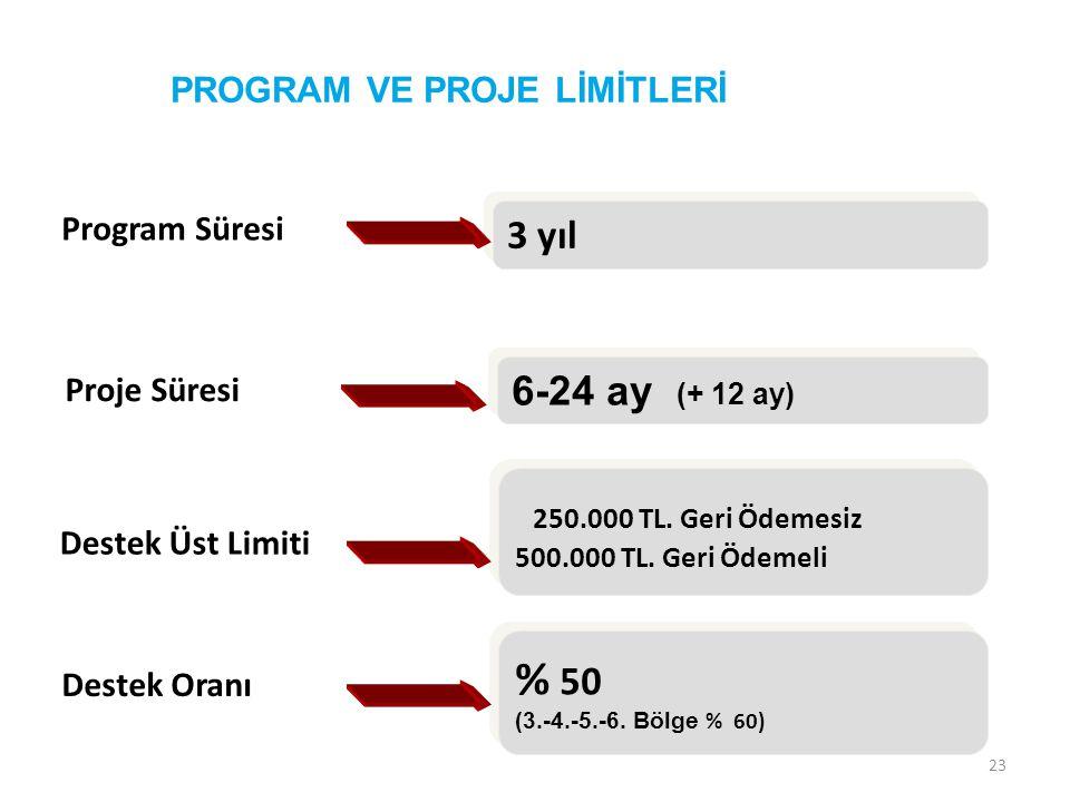 % 50 3 yıl 6-24 ay (+ 12 ay) PROGRAM VE PROJE LİMİTLERİ Program Süresi