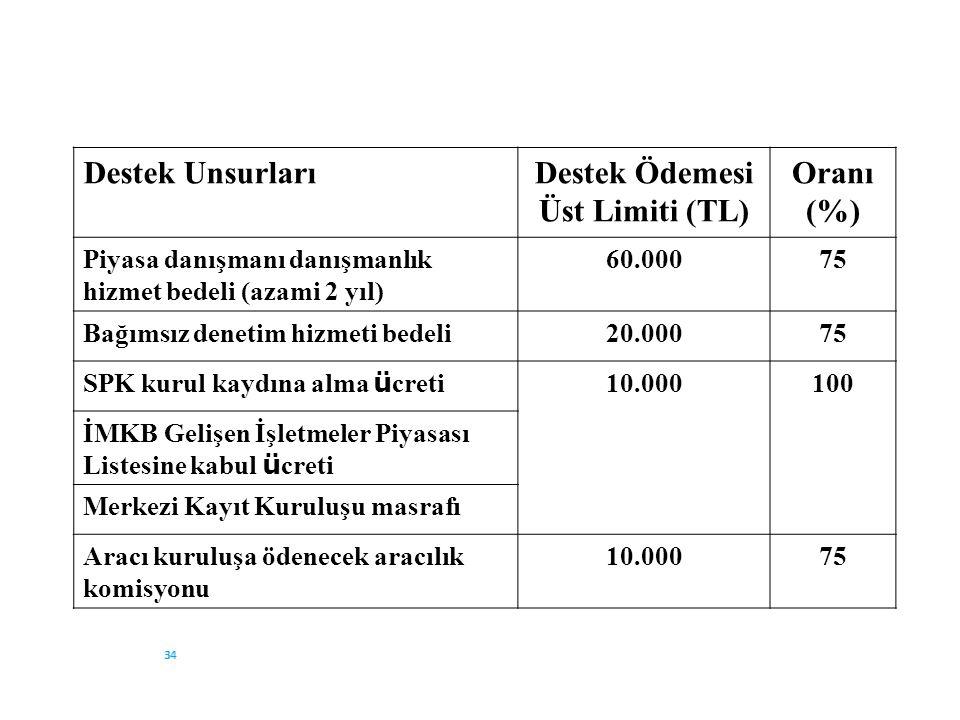 Üst Limiti (TL) Oranı (%)