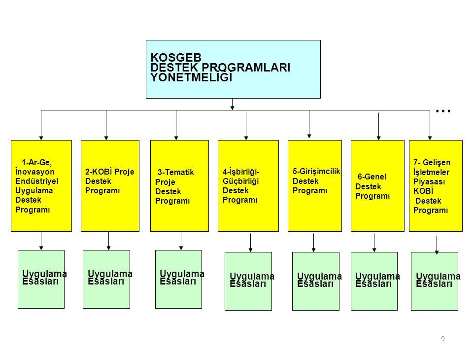 … KOSGEB DESTEK PROGRAMLARI YÖNETMELİĞİ 3-Tematik 6-Genel Uygulama
