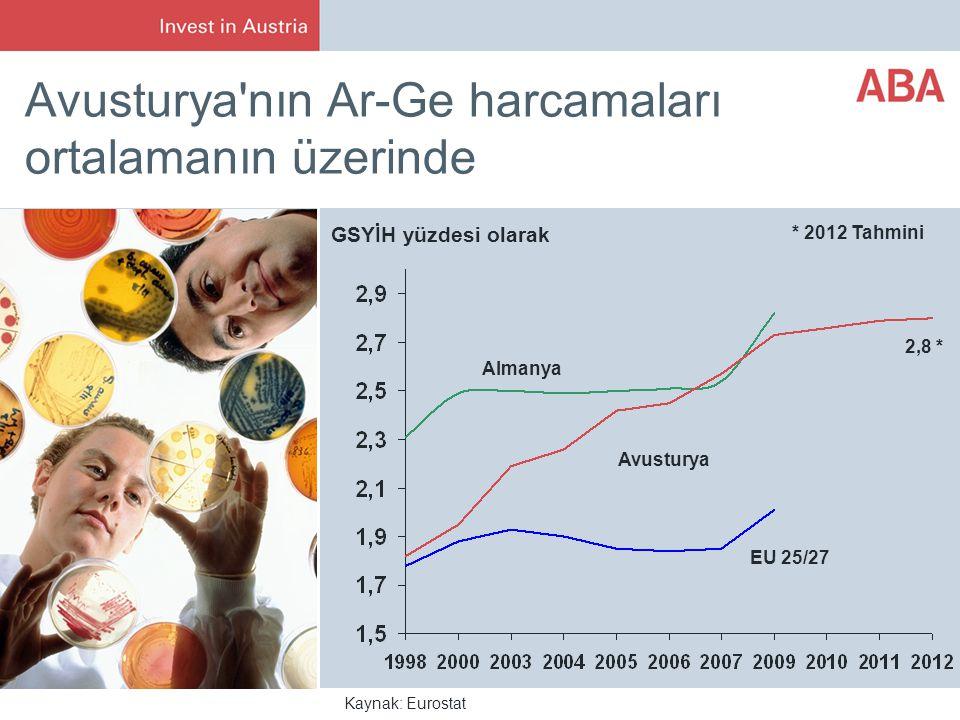 Avusturya nın Ar-Ge harcamaları ortalamanın üzerinde
